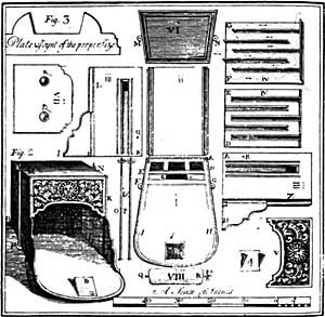 Ben Franklin's inventions: the Franklin stove