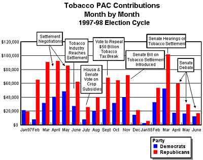 Tobacco industry donations